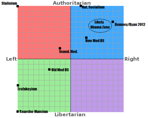 right wing authoritarianism scale pdf