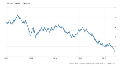 uk-10-year-bond-2008-2012