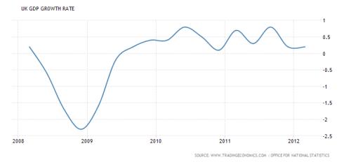 uk-growth-2008-2012