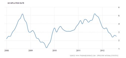 uk-inflation-2008-2012