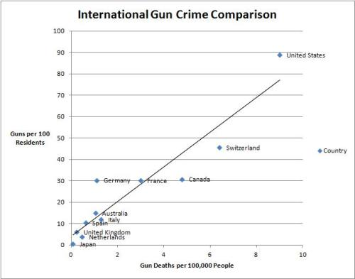 Guns by Country