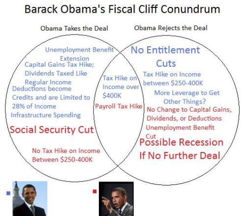 Obama Cliff Conundrum