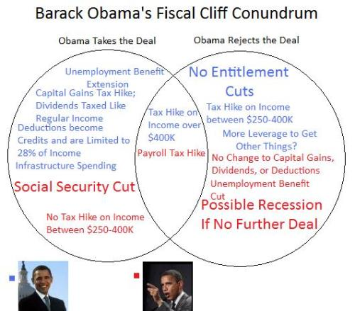 Obama Cliff Conundrum