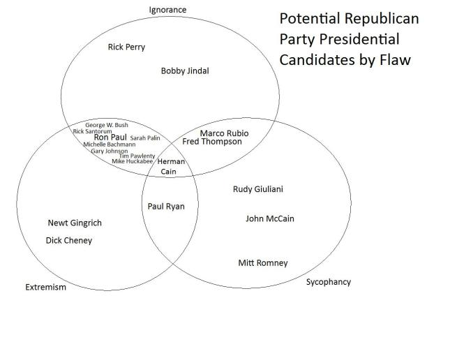 Republicans by Flaw