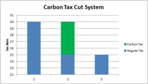 Carbon Tax Cut