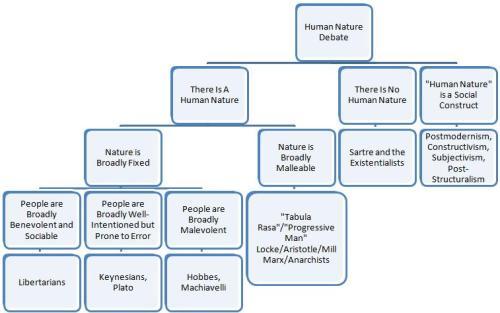 Human Nature Debate