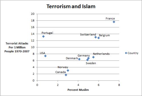 Terrorism and Islam