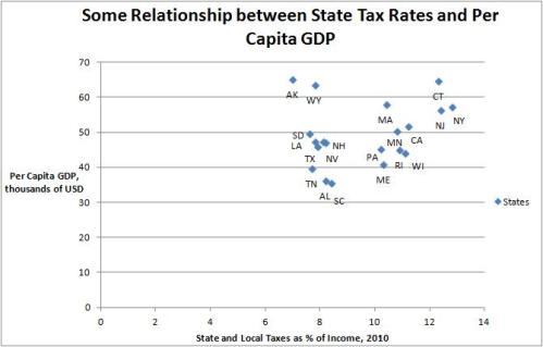 Tax Rates and GDP