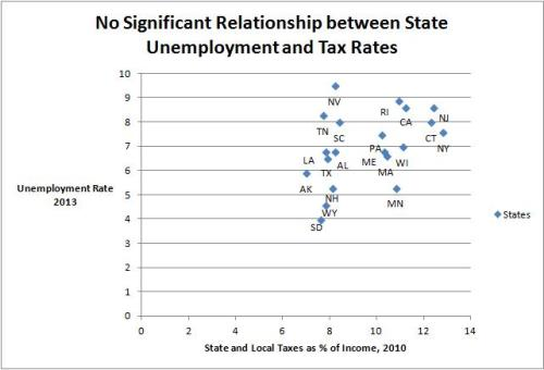 Unemployment and State Taxes