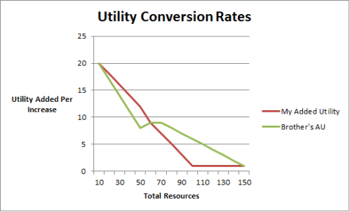 Utility Conversion Rates