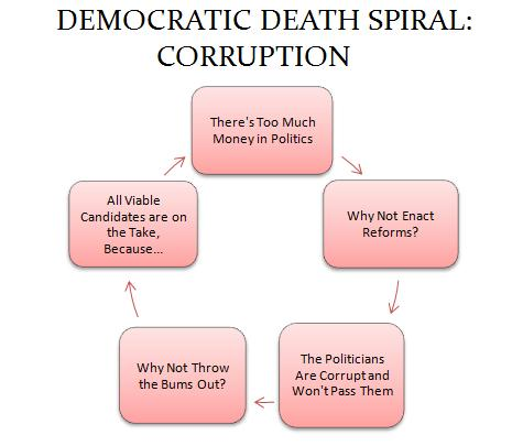 Democratic Death Spiral Corruption