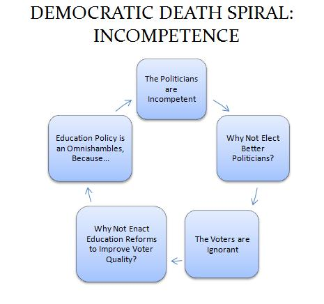 Democratic Death Spiral Incompetence