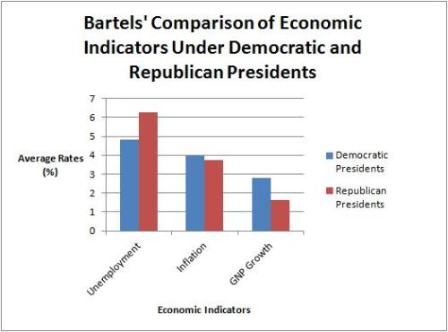 Economic Indicators Party Comparison
