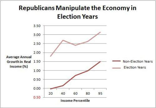 Economic Manipulation Republicans