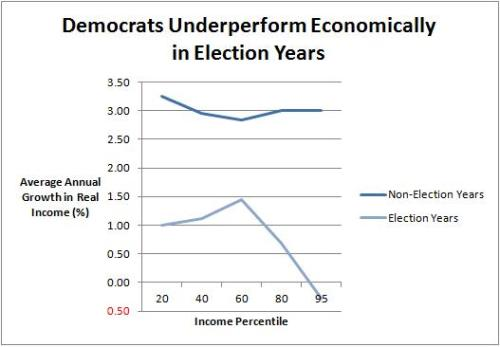 Economic Underperformance in Election Years Democrats