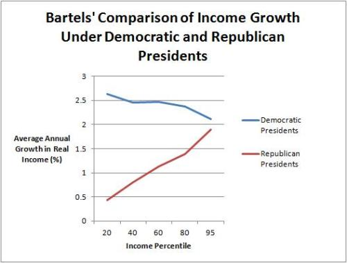 Income Growth Party Comparison