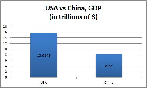 US China GDP