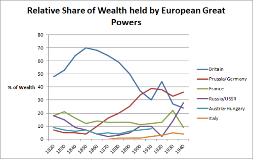 Great Powers Share of Wealth 1820-1940