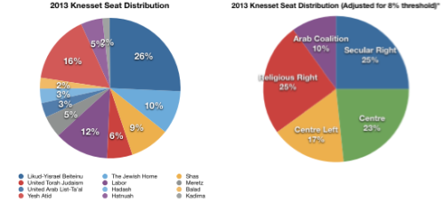 Israel Seat Distribution