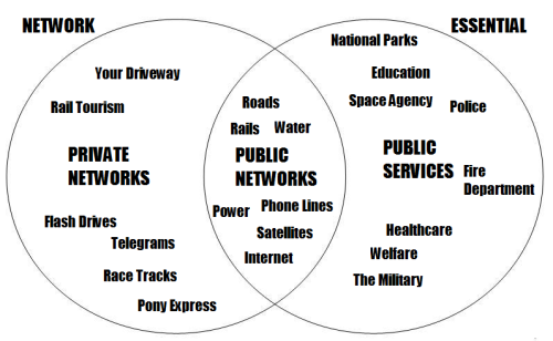 What is a Public Network