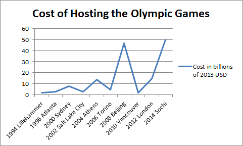 Cost of Olympic Games
