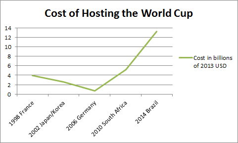 Cost of World Cup