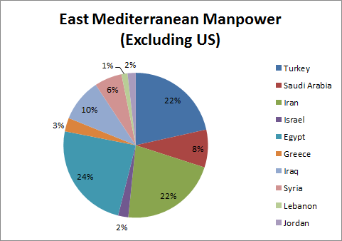 East Med Manpower without US
