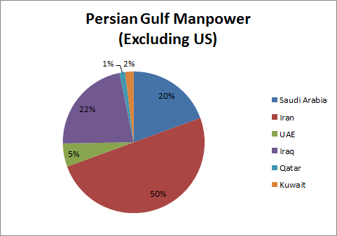 Persian Gulf Manpower without US