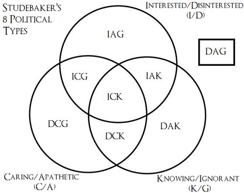 Studebaker's 8 Political Types