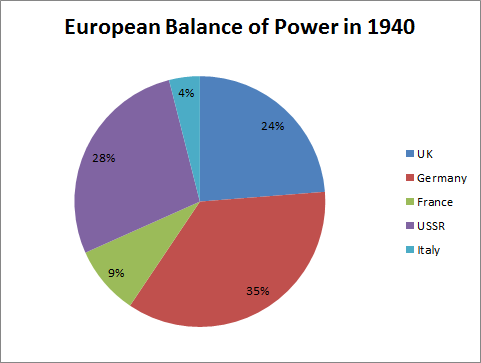 European Balance of Power 1940