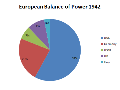 European Balance of Power 1942