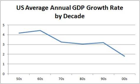 Growth Rate by Decade