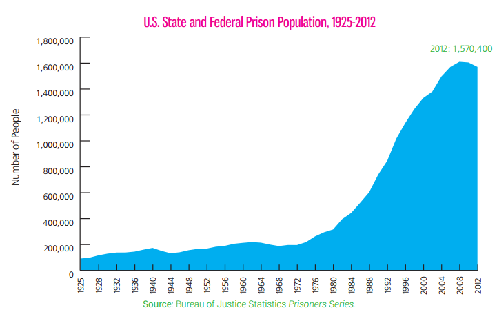 United States Penitentiary