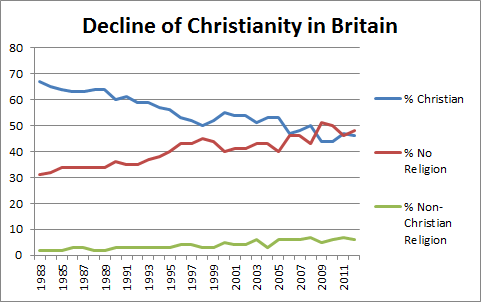 Image result for christianity in UK