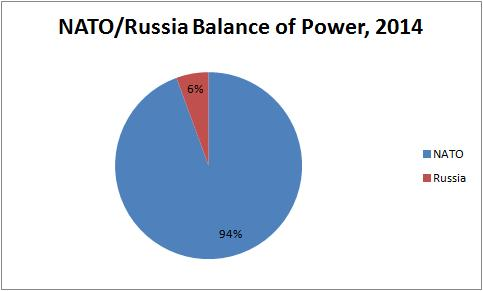 Balance of Power NATO Russia