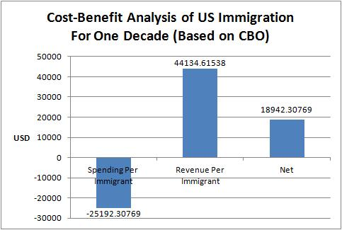 US Immigration Cost-Benefit Analysis