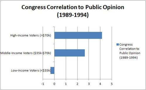 Bartels Congress Correlation with Opinion