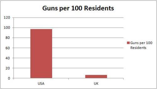 Guns US UK