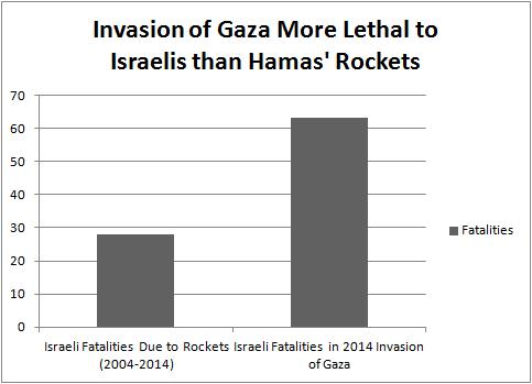 Israel Rocket Fatalities vs Invasion Fatalities