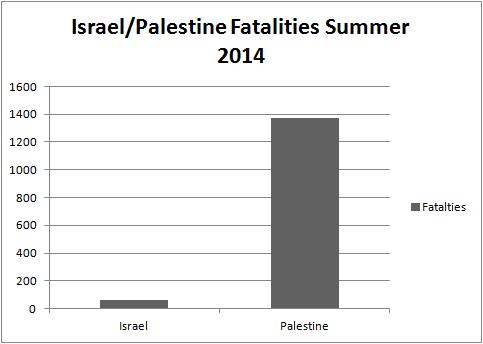Operation Protective Edge Fatalities