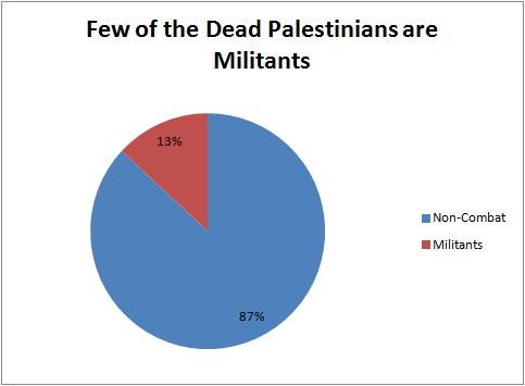 Palestinian Militant vs Non-Combat Fatalities
