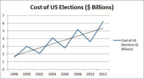 US Election Cost