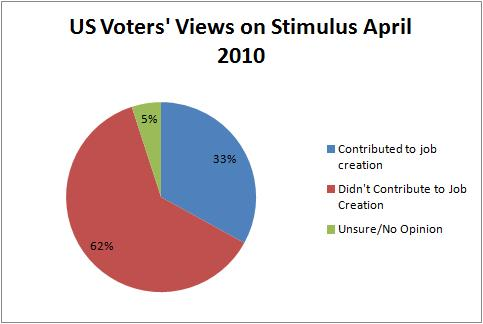 Voters on Stimulus April 2010