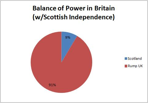 Balance of Power Britain
