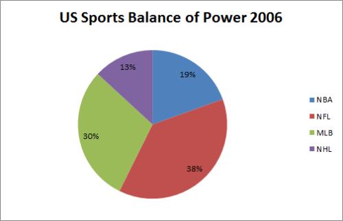 US Sports BoP 2006