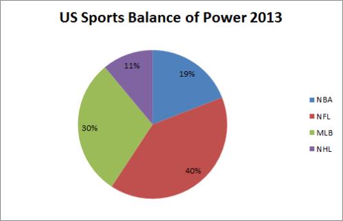 US Sports BoP 2013