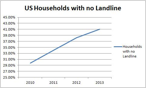 Households with No Landline