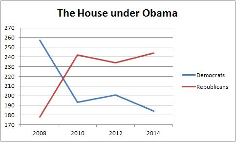 The House under Obama