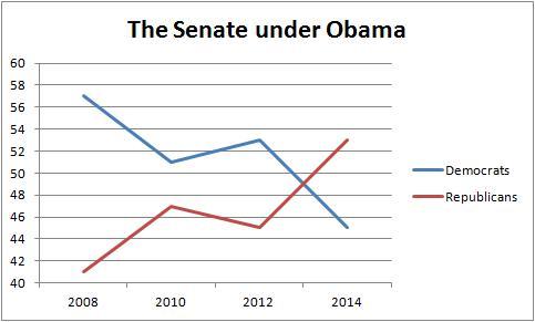 The Senate under Obama