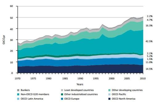 UNEP Emissions Distribution